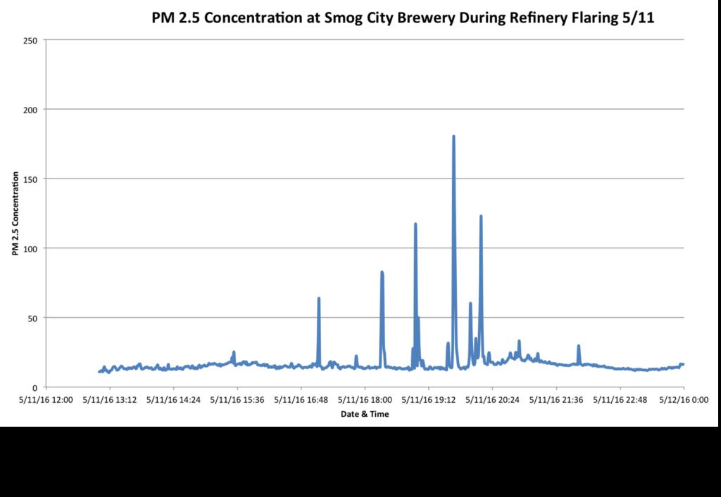 Smog-City-Flaring-Data-e1465431651269